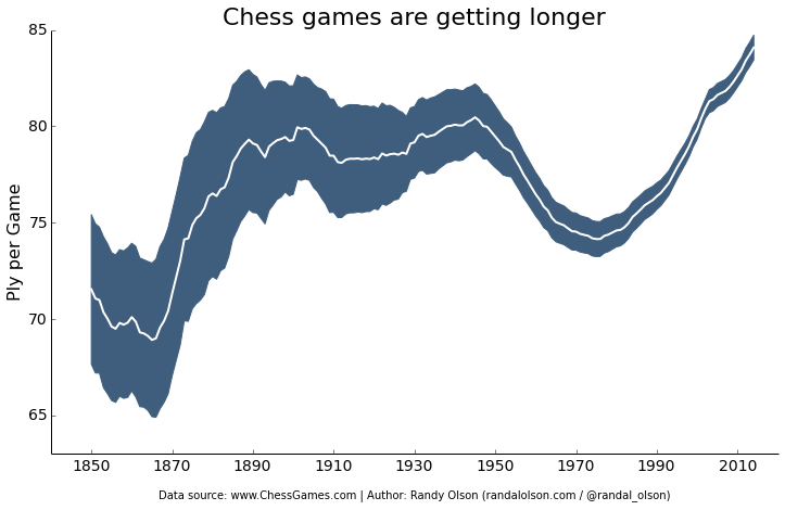 chess-number-ply-over-time   Scientific Visualization   Data