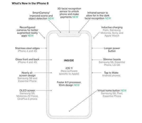 iPhone 8 and iPhone 8 Plus BoM estimated at $24751 and $28808 - new blueprint software ios