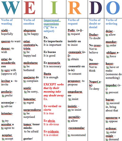 Weirdo Subjunctive #learningspanish