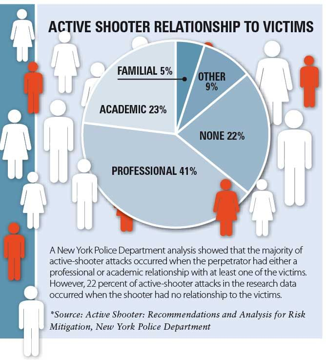 Active Shooter: Is Having A Plan Enough? - LPM