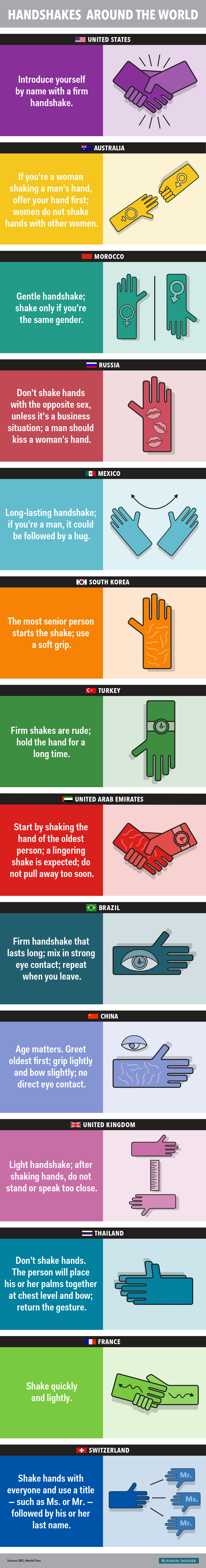 Heres how to properly shake hands in 14 different countries heres how to properly shake hands in 14 different countries read more httpbusinessinsiderhow to properly shake hands around the world 2015 3 m4hsunfo