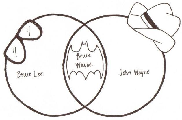 Bruce wayne venn diagram funny pinterest bruce wayne venn diagram ccuart Image collections