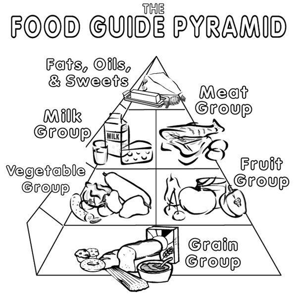 Stylish Design Food Pyramid Coloring Page Pyramid Coloring