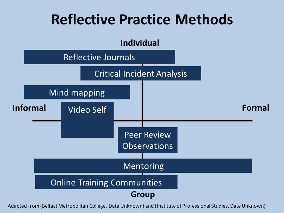 This Image Aims To Map Methods For Reflective Practice On A Grid