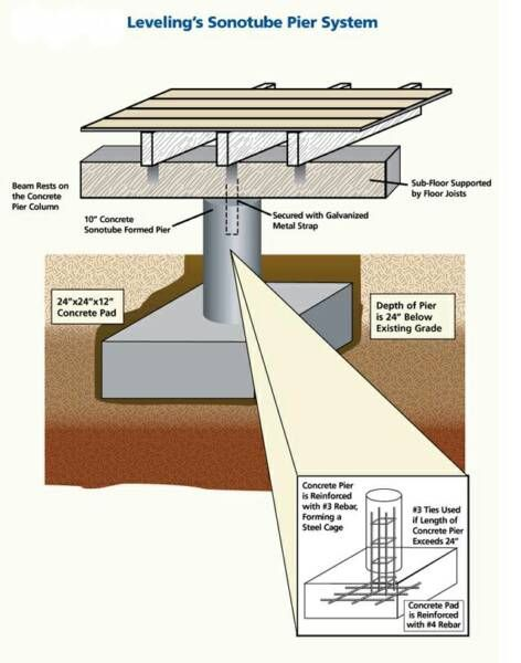 Pier and beam foundation dimensions google search arch for Foundation piers