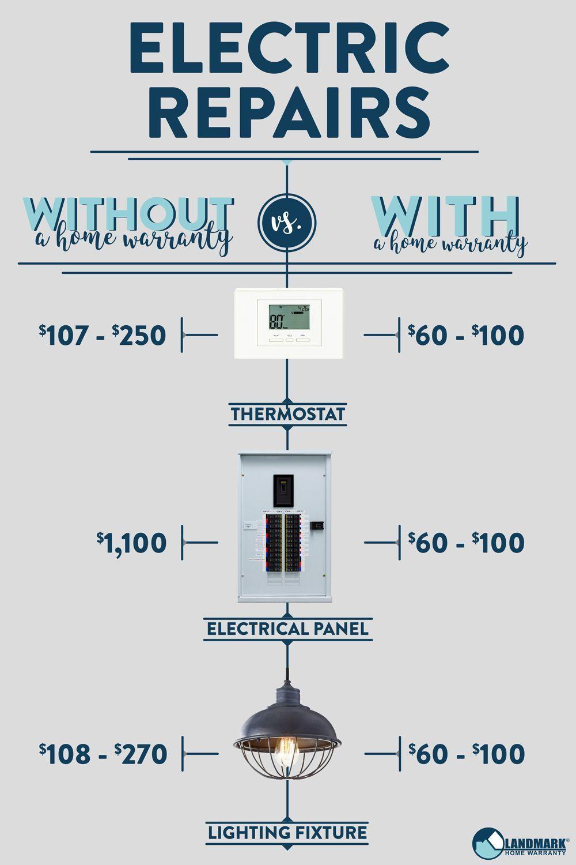 Pin On Home Warranty Faq
