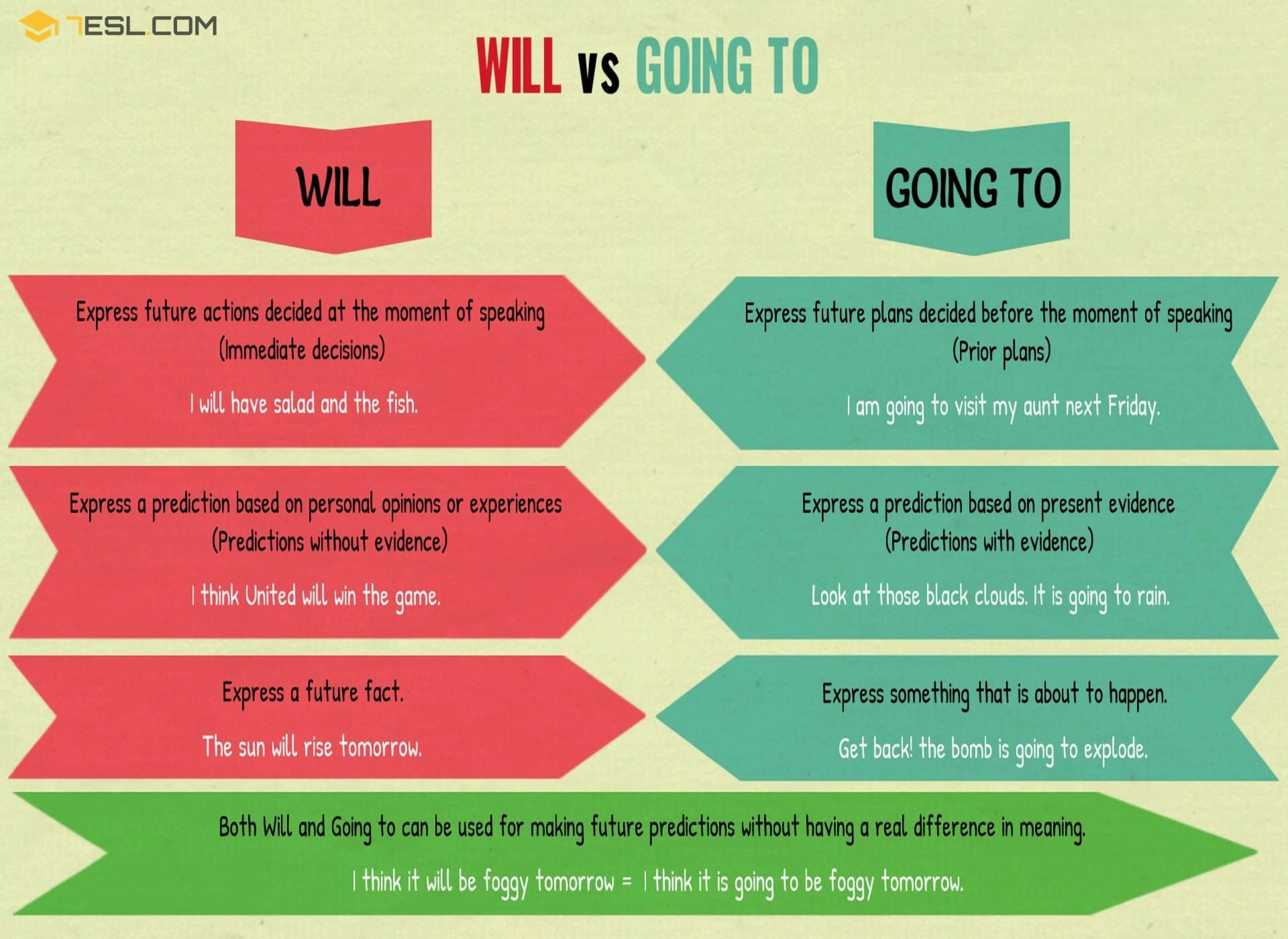 Will Vs Going To Differences Between Will And Going To 7esl Palavras Em Inglês Aulas De Inglês Dicas De Ingles
