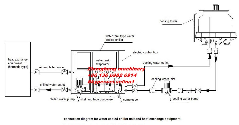 Water Cooled Water Chiller Jpg