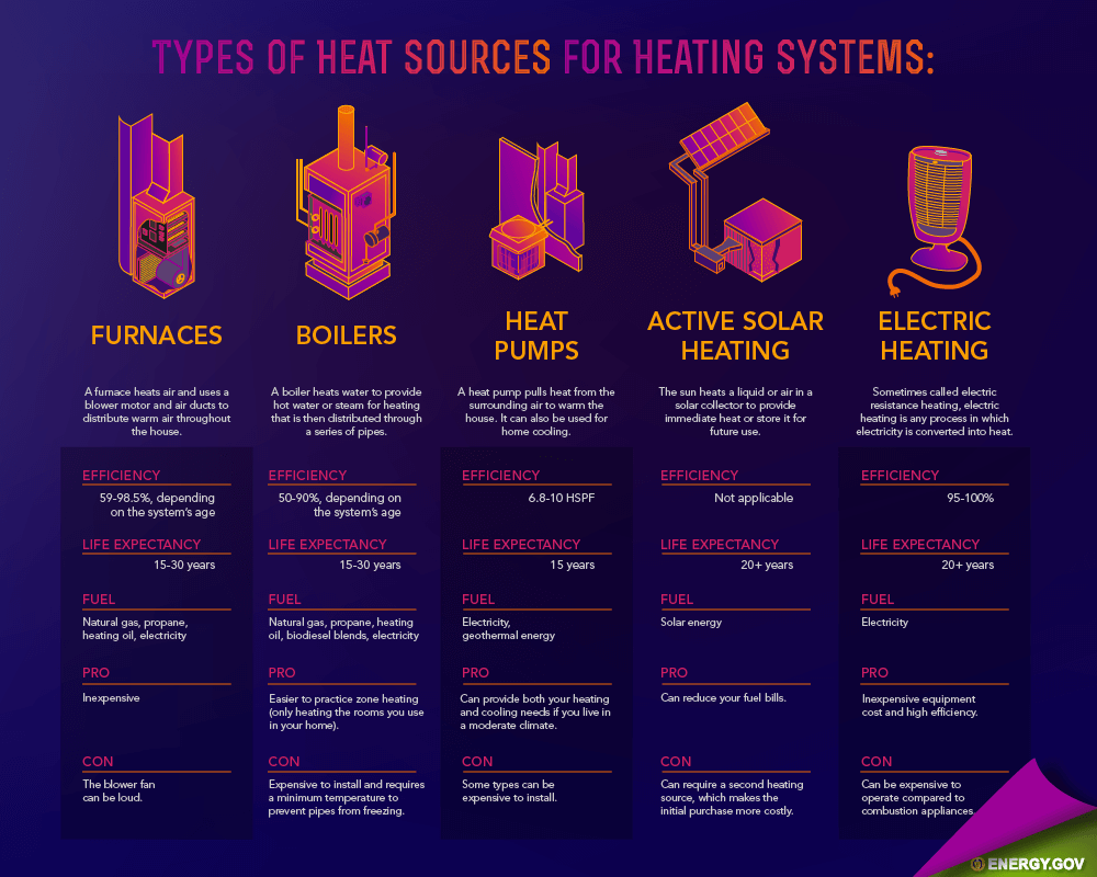Home Heating System Types Homeheating Heatingsystem