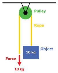 Powerful Pulleys Lesson Stem Lesson Lesson Pulley