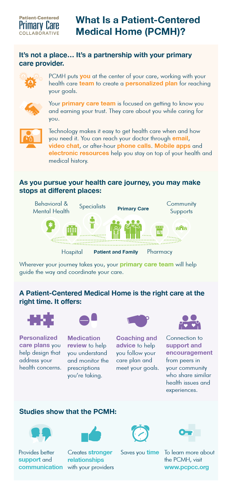 Medical home infographic. … Care coordination, Primary