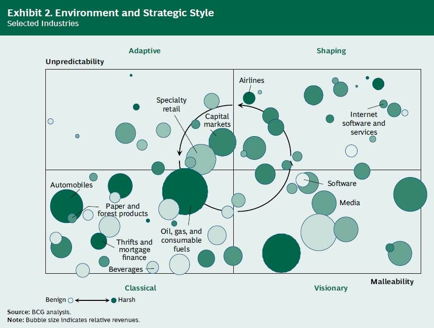 Environment And Strategic StyleWhy Strategy Needs A Strategy By