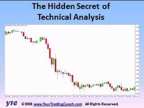 The Hidden Secret Of Technical Analysis  Wealth Creation