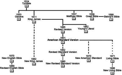 History of english bible chart also old bibles rh pinterest