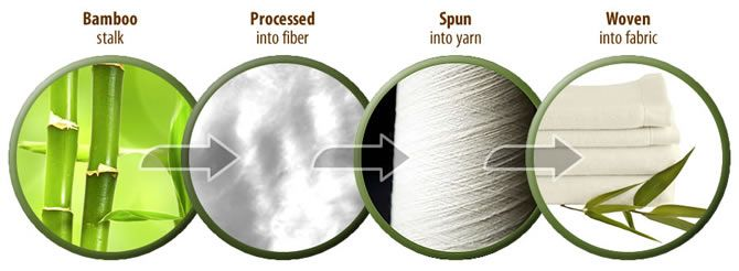 Bamboo fabric, Properties and uses of Natural Fibre