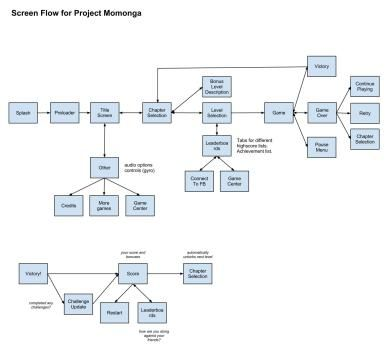 Flowchart For All The Screens In Momonga Game Design Interface