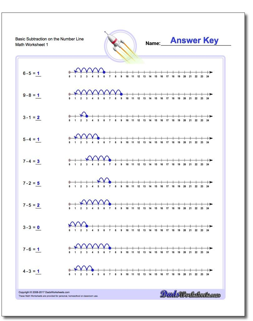 These simple subtraction worksheets introduce subtraction concepts – Adding and Subtracting Integers Using a Number Line Worksheets