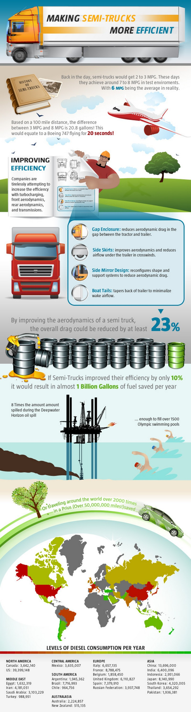 The State Of Social Enterprise Save Fuel Semi Trucks Custom