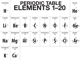 Image result for lewis structures funny qumica pinterest a truncated version of the periodic table showing lewis dot structures for the first 20 elements hydrogencalcium urtaz Images