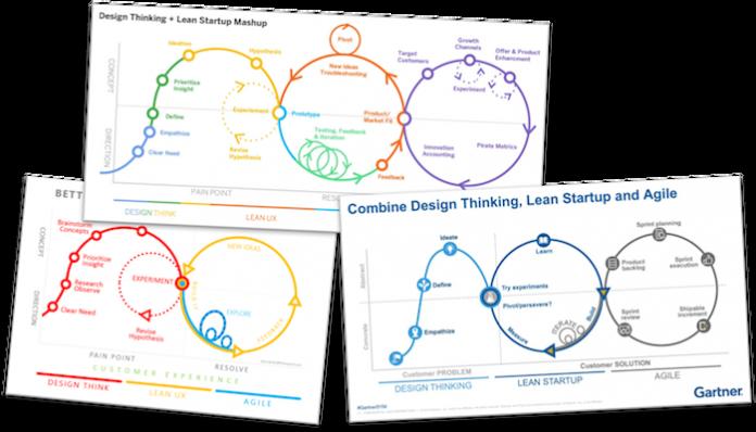 Favoriser l'innovation au bon moment et avec la bonne méthode