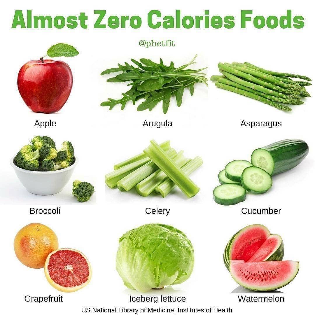 "Foods That Burn Calories: Keto Center On Instagram: ""Almost Zero Calories Foods"