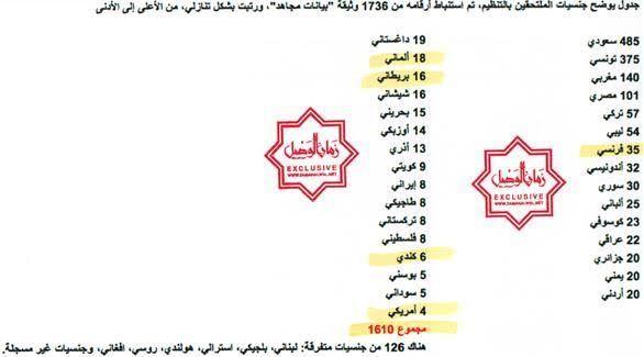 صحيفة سبق: تسريب أسماء 1722 داعشياً وانتحارياً.. أوروبيون وعرب وأجهزة المخابرات في ورطة! - أخبار السعودية