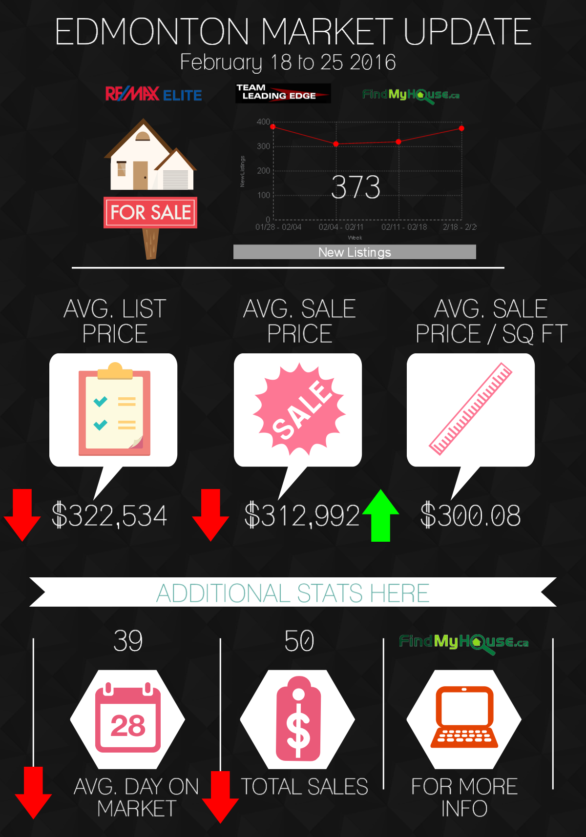 Edmonton real estate market update feb 18 - 25 2016