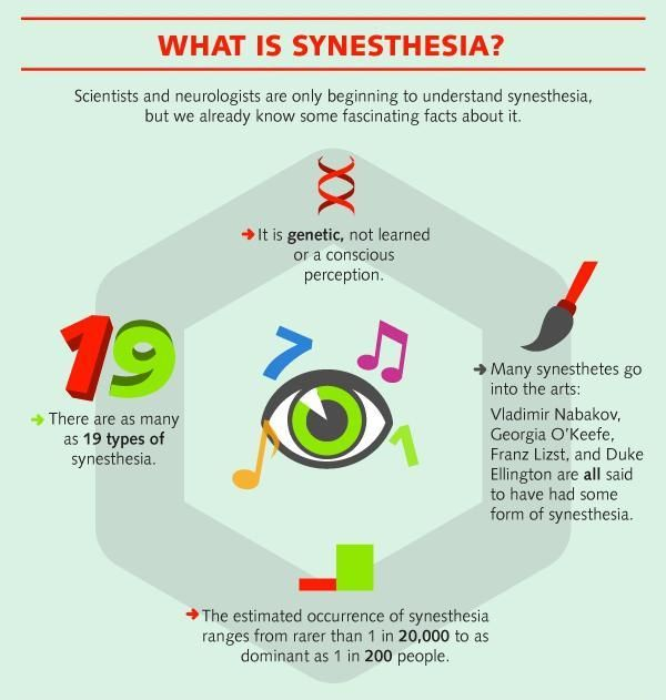 Understanding The Phenomenon Of Synesthesia Part 2 Forensic Science Synesthesia Fact Ge Colleges For Psychology Psychology Programs Psychology Questions