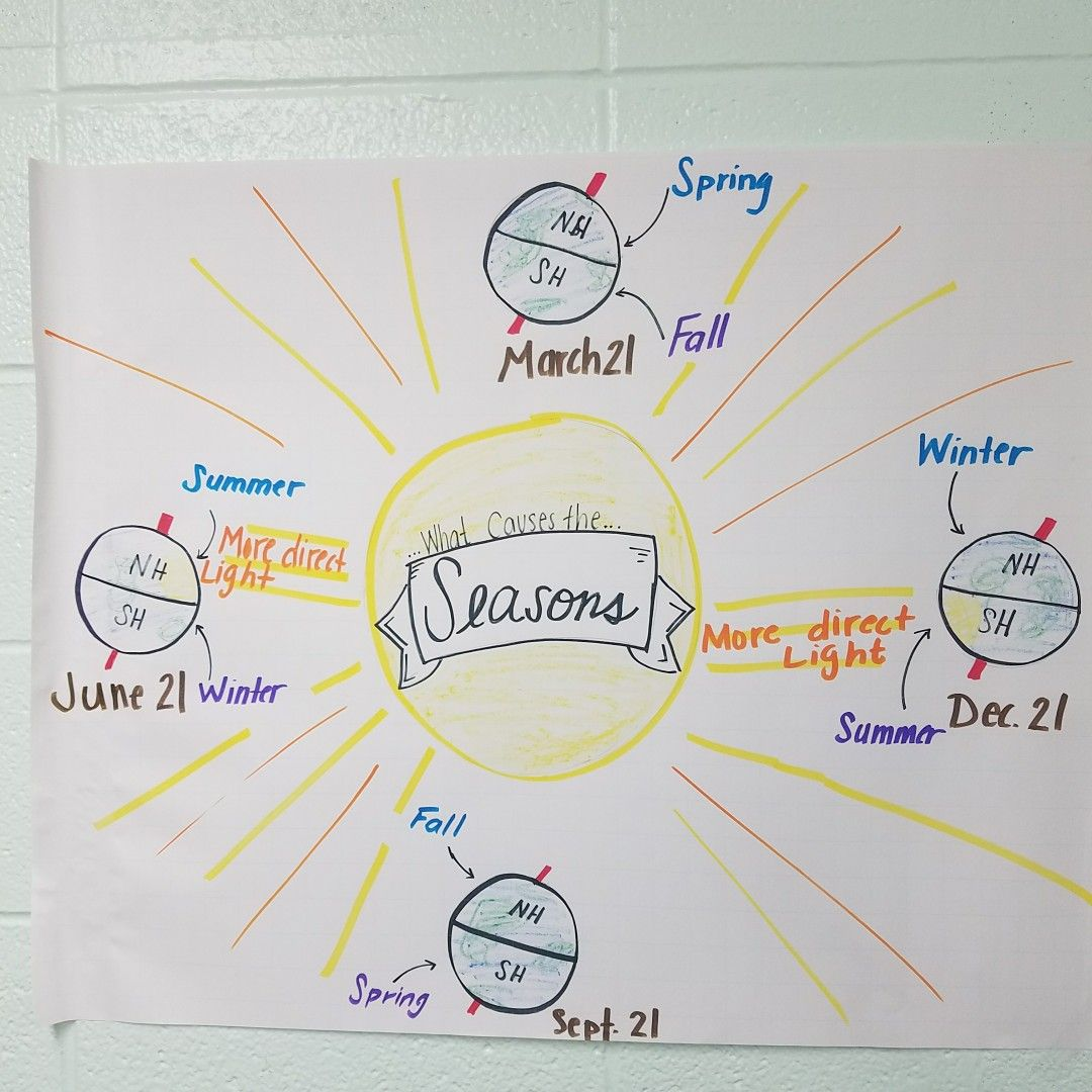medium resolution of Seasons anchor chart for astronomy in middle school science. Tilted axis.  Space science.   What causes seasons