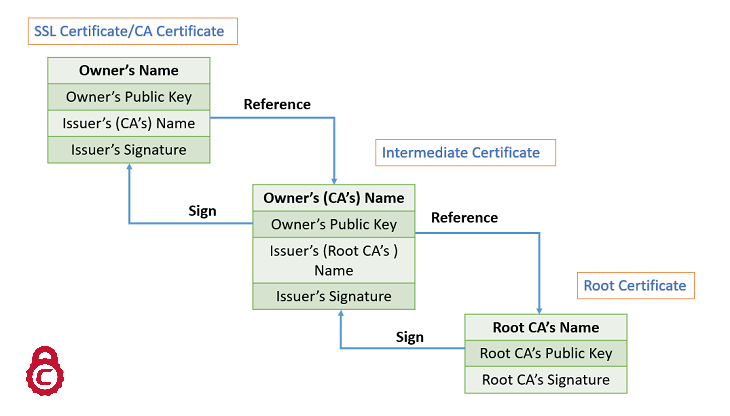 50fc5e966d59c0770826c4e9782c01c0 - Sonicwall Ssl Vpn Self Signed Certificate