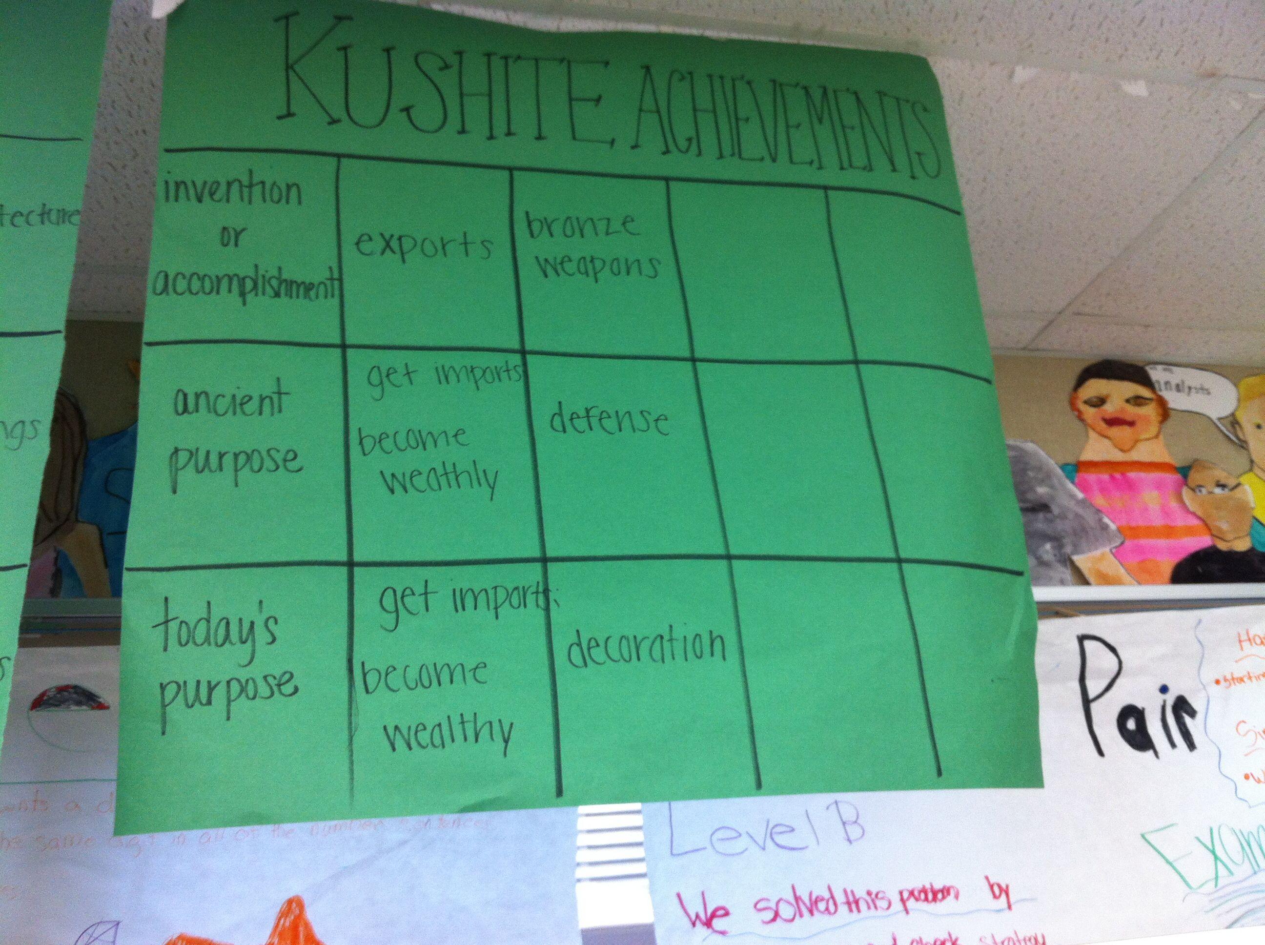 Kushite Achievements