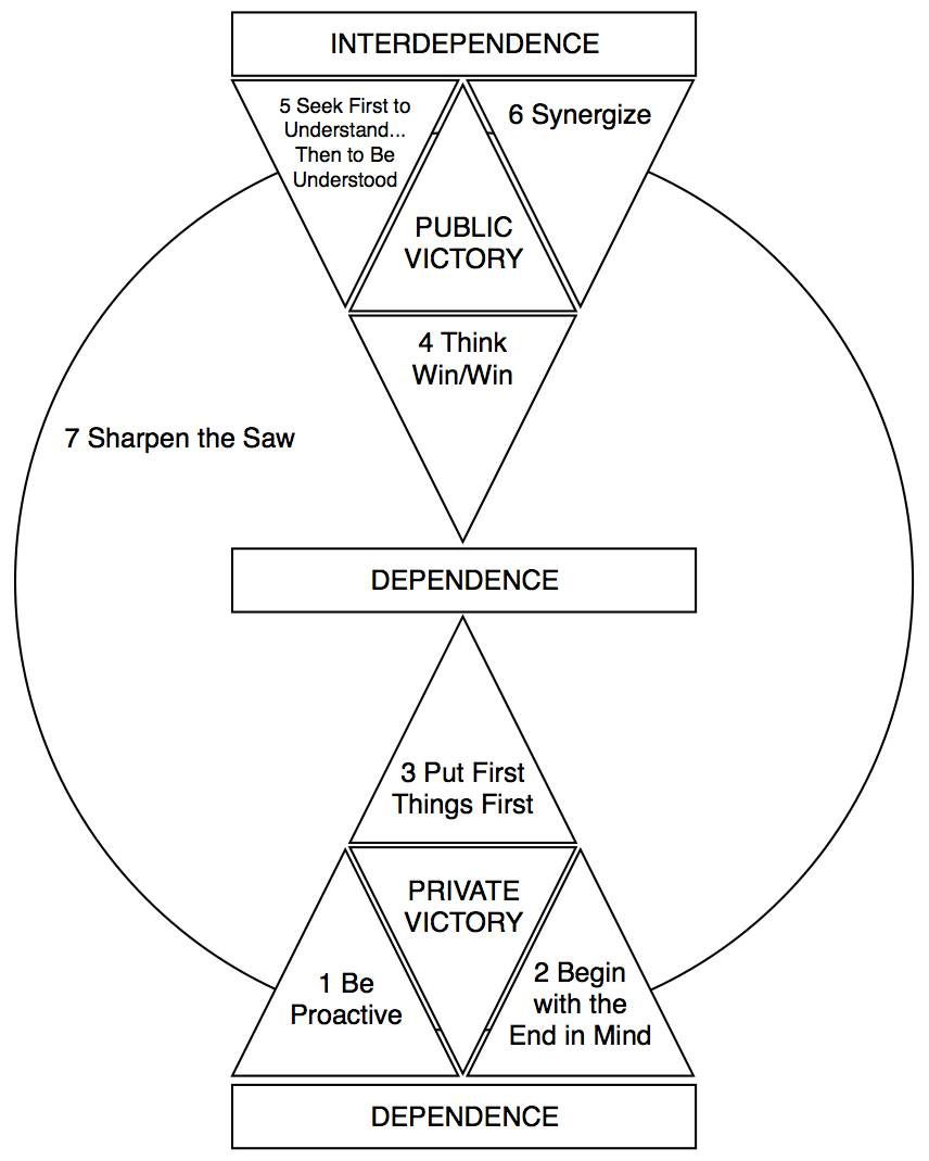 7 habits of highly effective people covey pdf