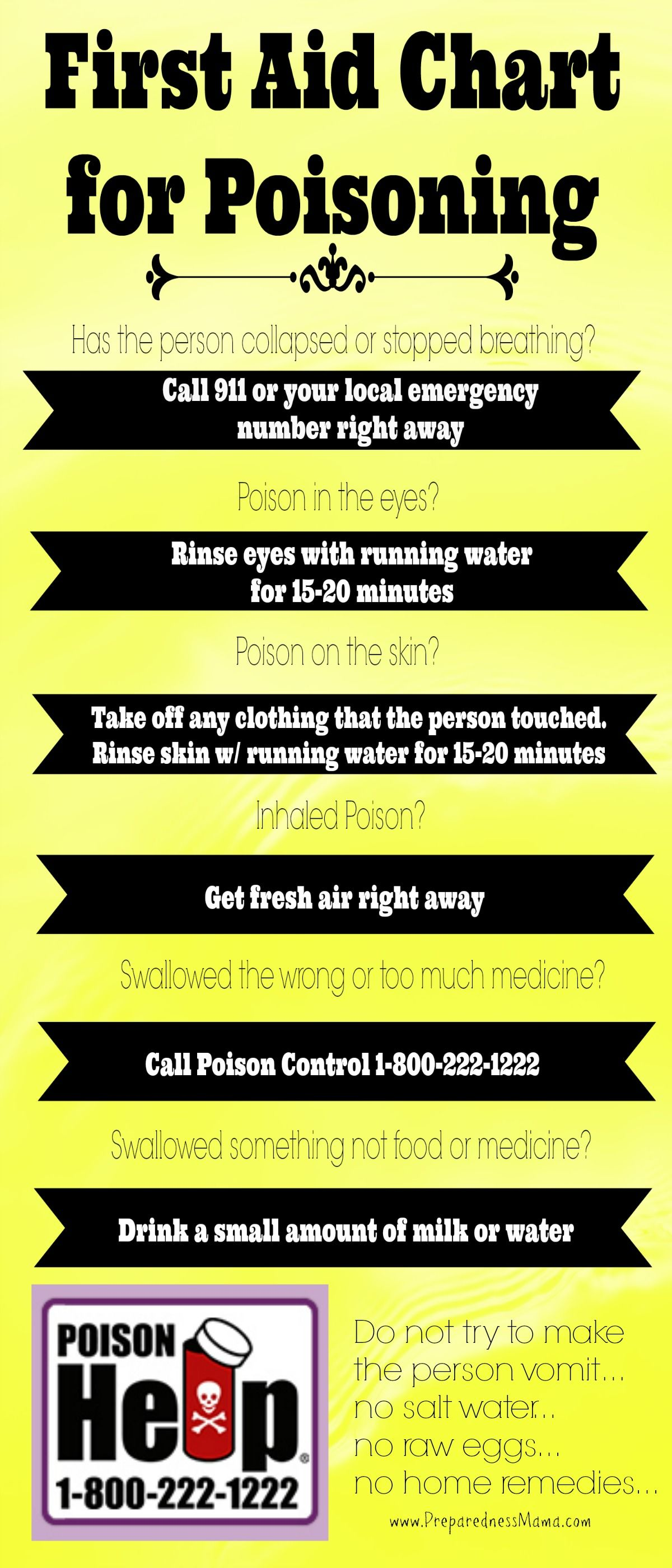 Poisoning First Aid Chart