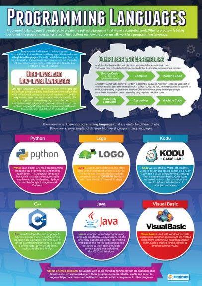 Programming Languages | Educational Poster | TECHY TEACHER TOOLS ...