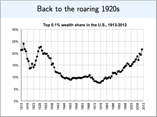 Wealth Inequality Is Now As Bad As It Was During The 1920s Inequality Wealth 1920s