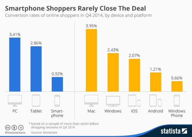 This chart compares conversion rates of online shoppers across different devices and platforms.