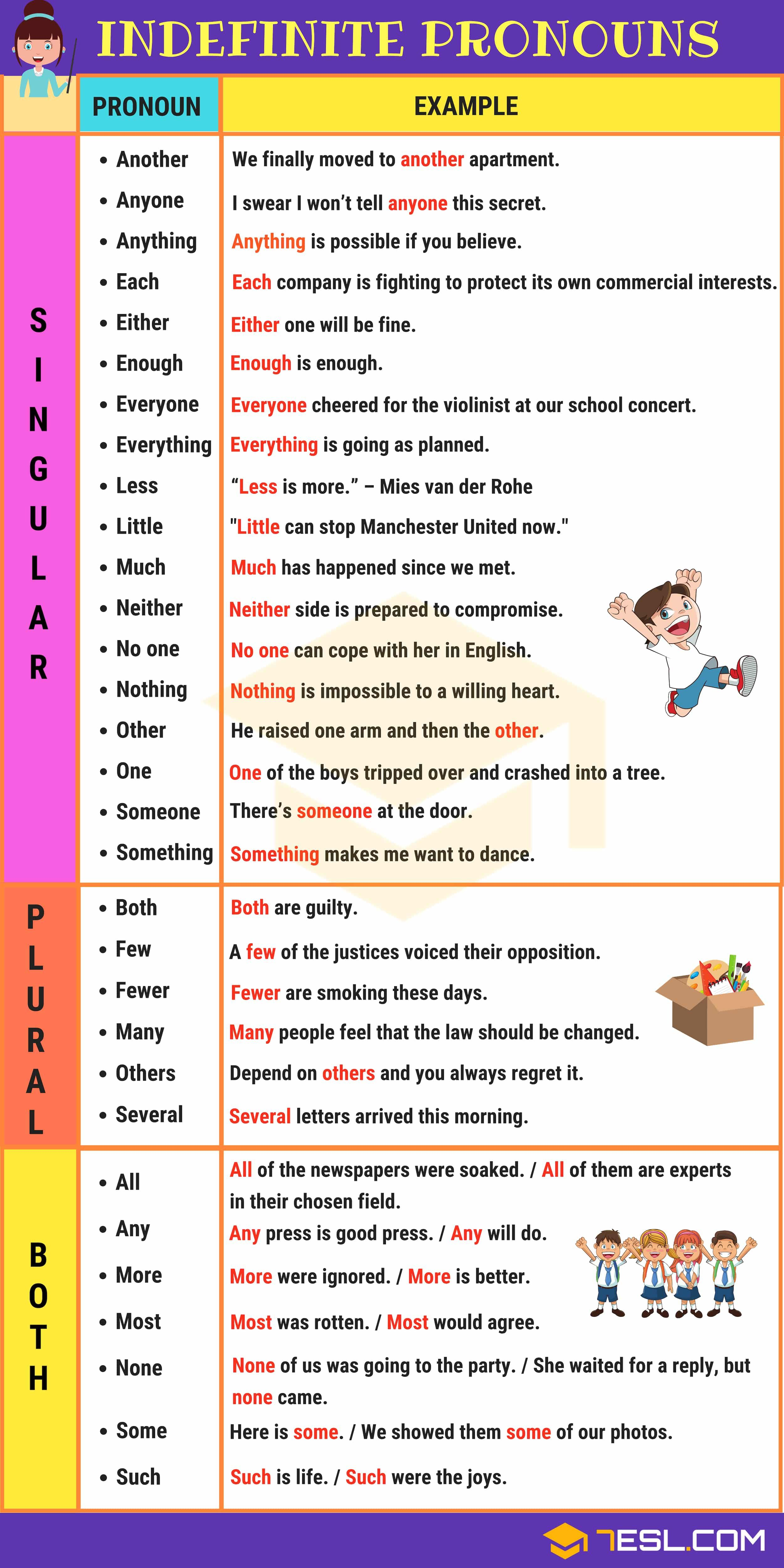 Indefinite Pronouns Useful Singular Plural List