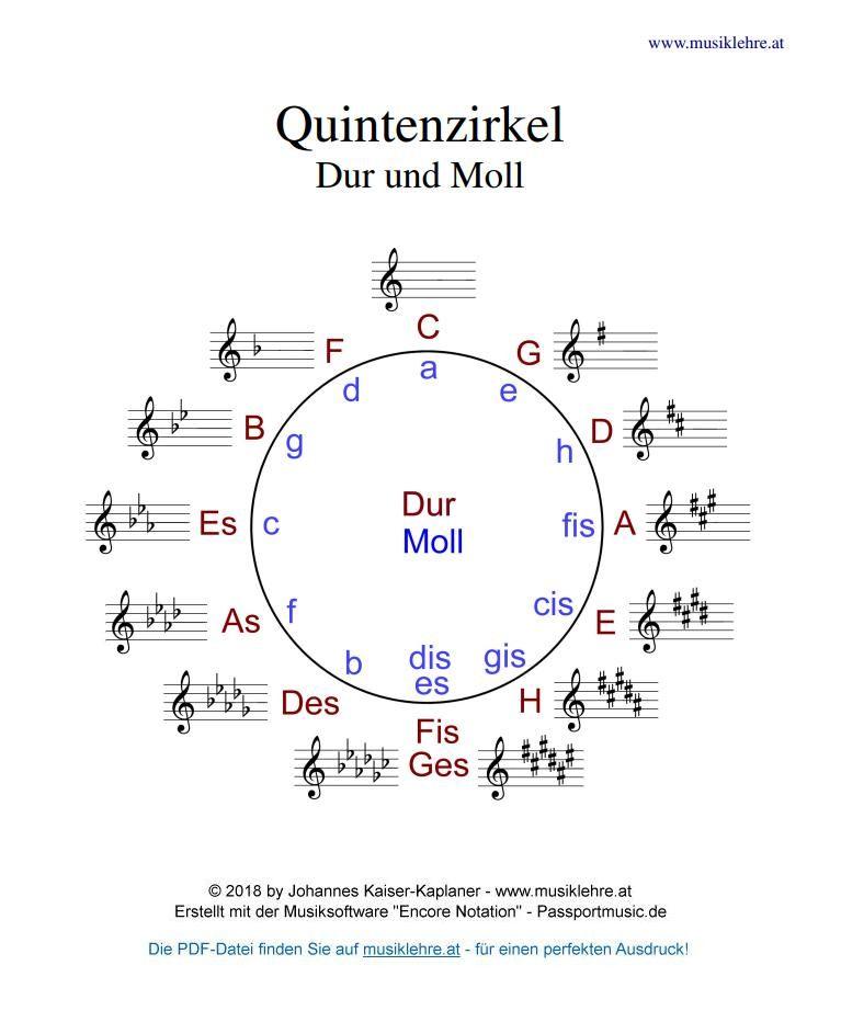 Quintenzirkel Dur / Moll mit Vorzeichen #musiklehre #notenlehre #quintenzirkel #durtonarten #molltonarten #generalvorzeichen #vorzeichen #musicnotes
