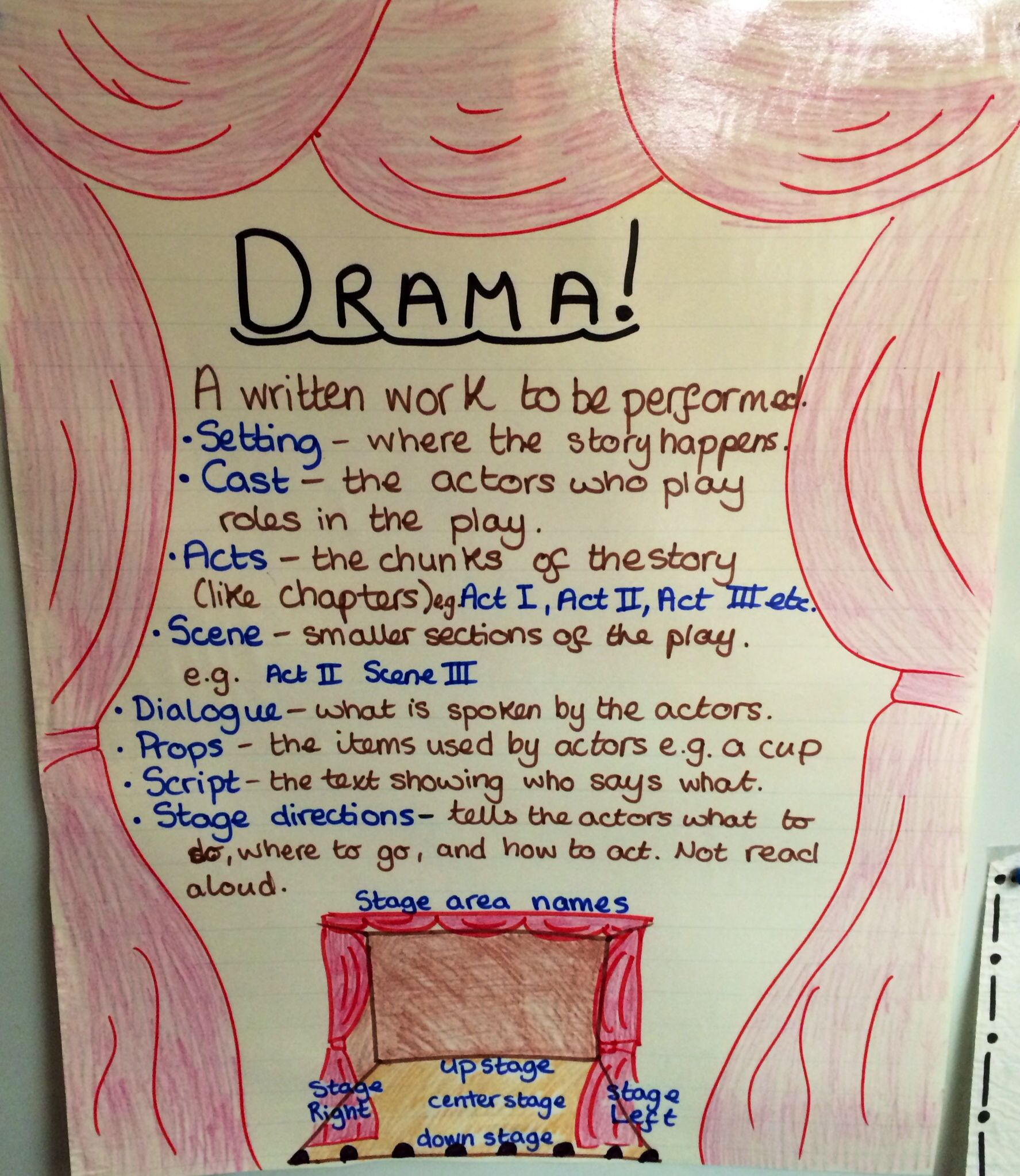 elements of drama anchor chart metacognitive anchor charts elements of drama reading. Black Bedroom Furniture Sets. Home Design Ideas