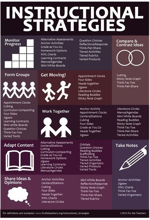 Teachers Instructional Strategies Infographic Elearning