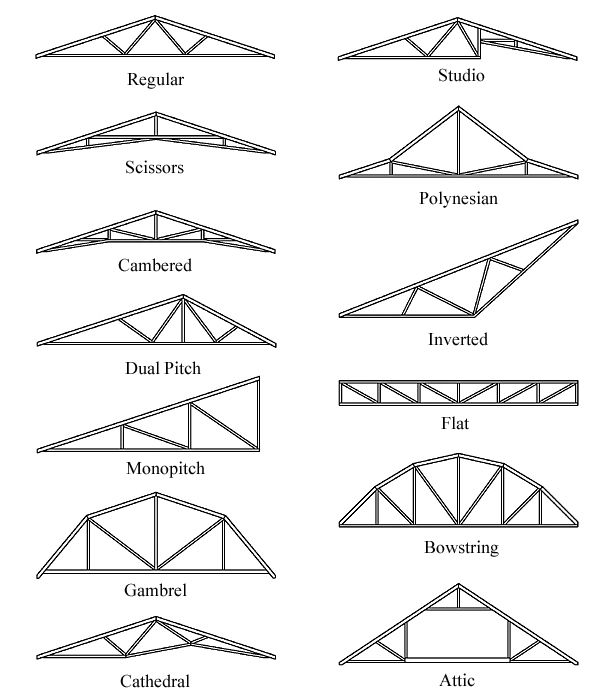 I want the monopitched roof and flat roof over our kitchen for Roof truss styles