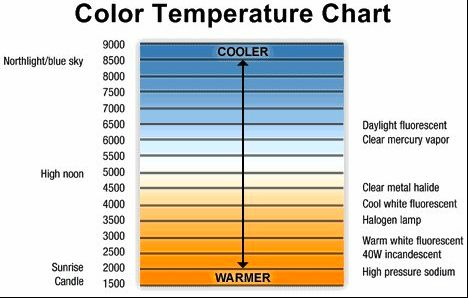 Color temperature guide for visible light spectrum Theory