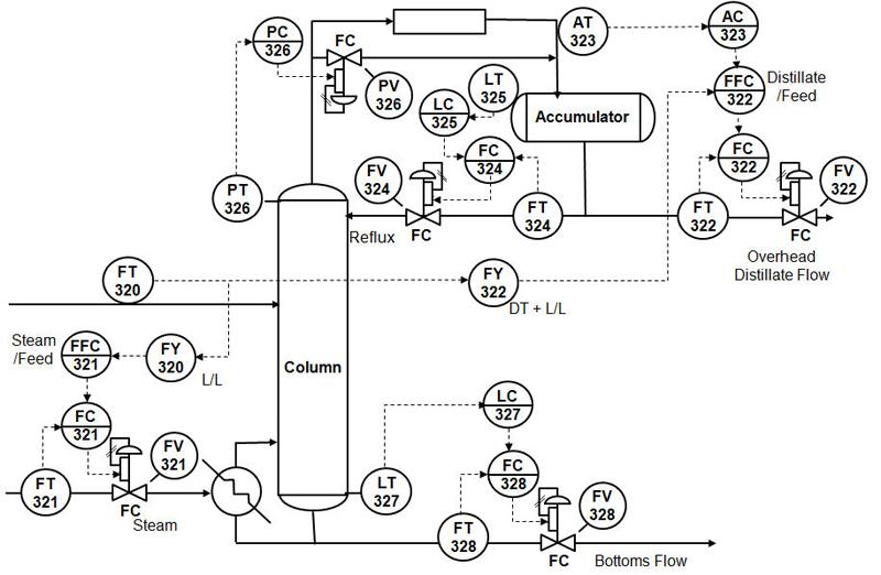 Control loop of a distillation column. Chemical