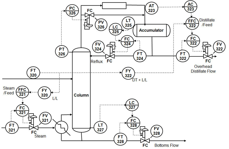 Control loop of a distillation column. (With images