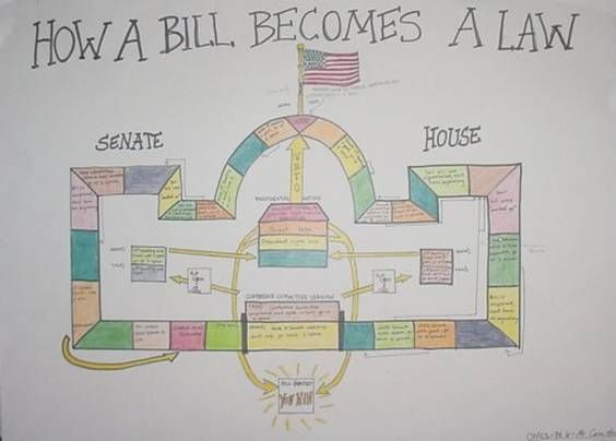 How A Bill Becomes A Law Board Game Activity Powerpoint How