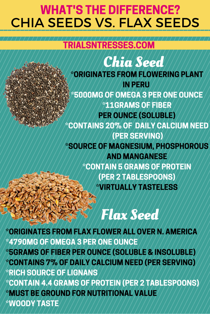 31+ Flaxseed ground or whole inspirations