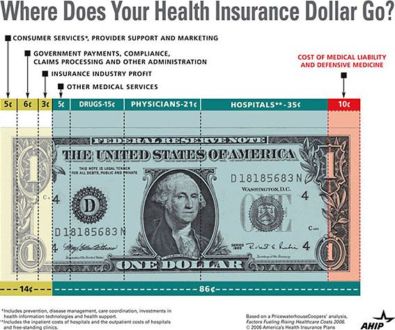 Where Does Your Health Insurance Dollar Go It S No Longer The