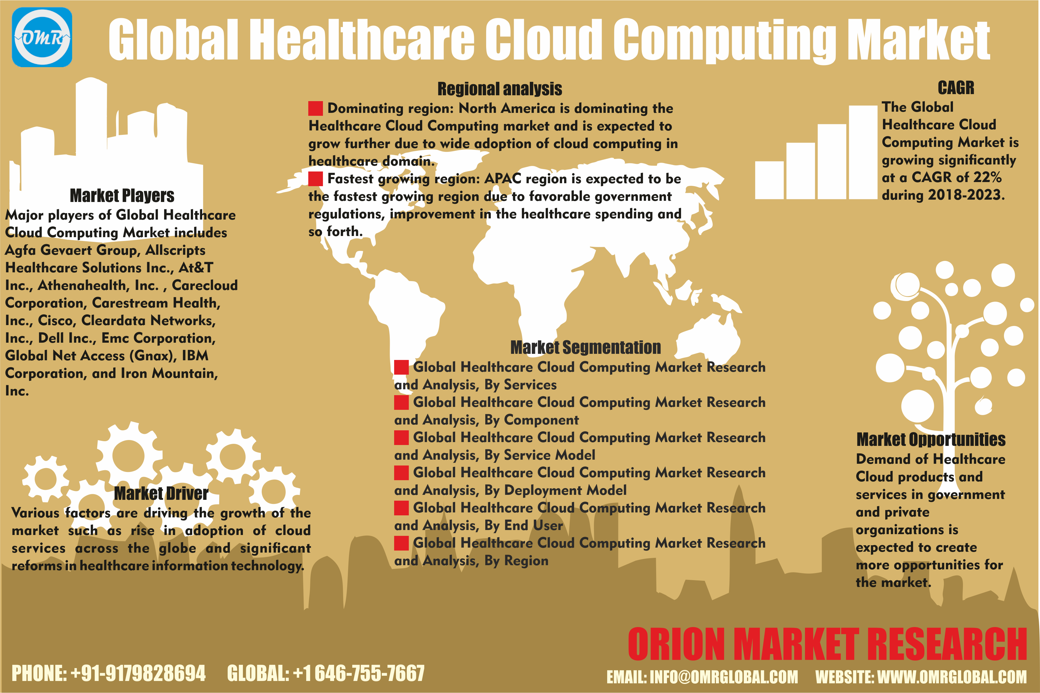 Healthcare Cloud Computing Market Size, Trends Cloud