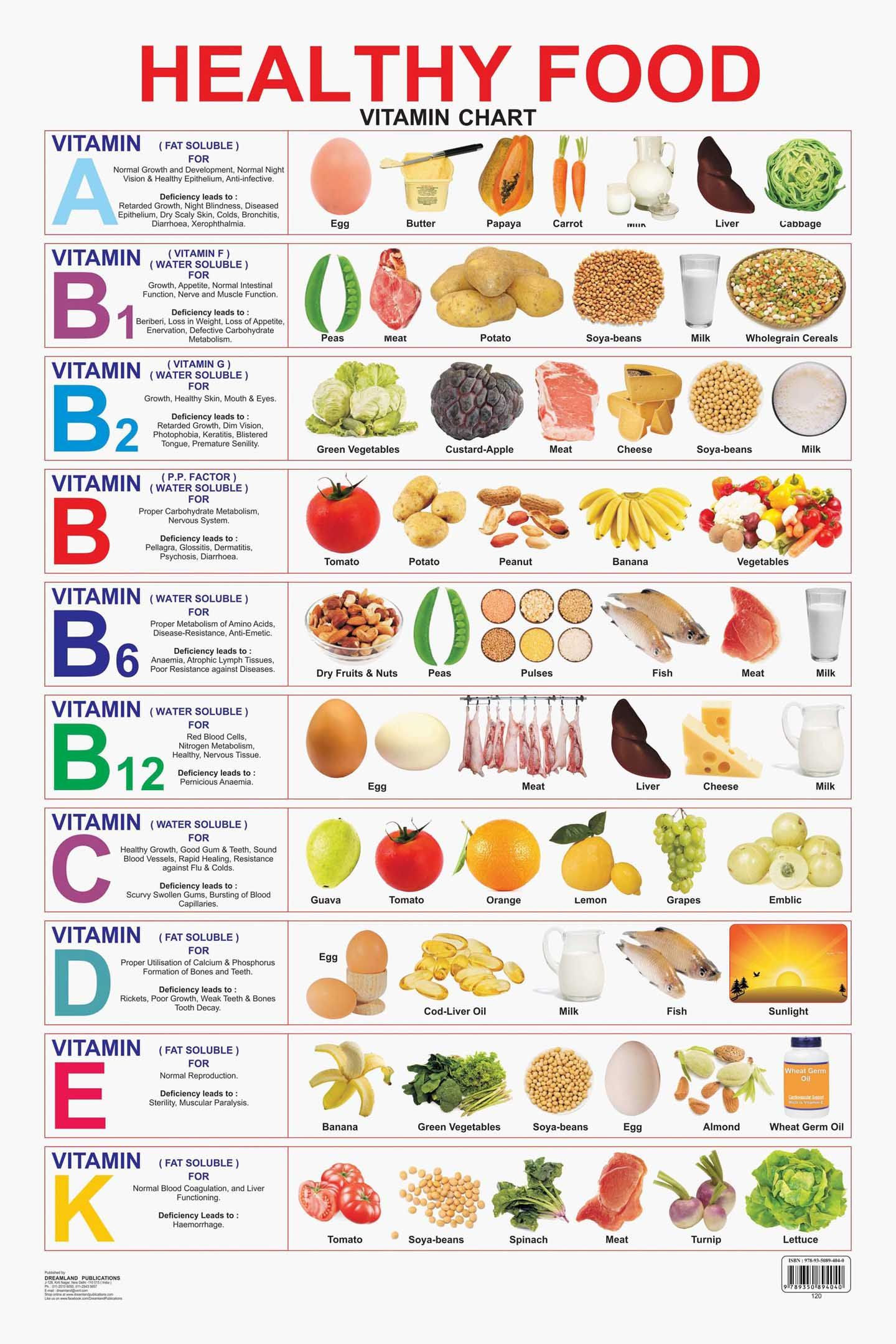 Educational Charts Series: Healthy Food (Vitamin Chart
