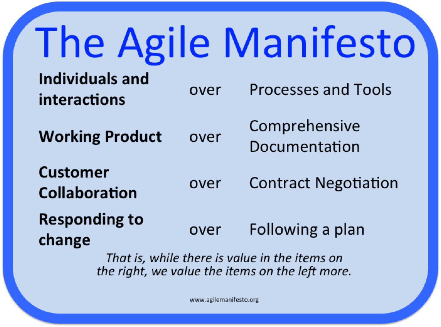Image result for manifesto of agile methodology